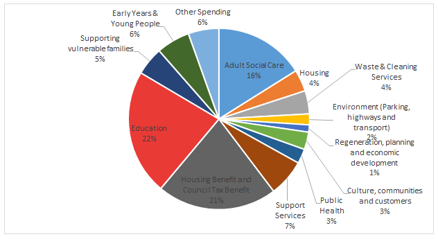 Pie chart showing how money is spent