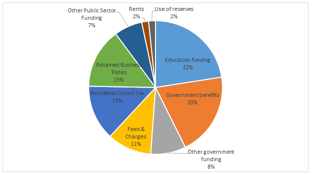 Pie chart showing how services are funded
